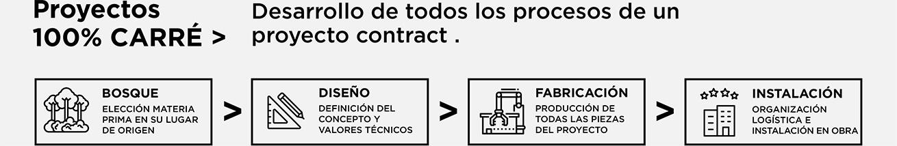 Proyectos 100% CARRÉ